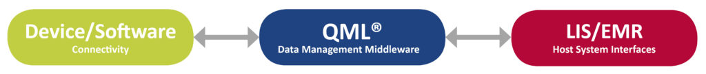 QML Middleware